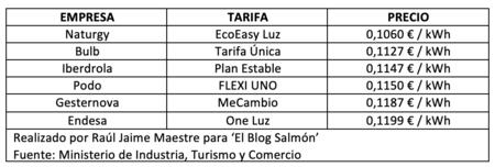 Tablas Tarifas Luz