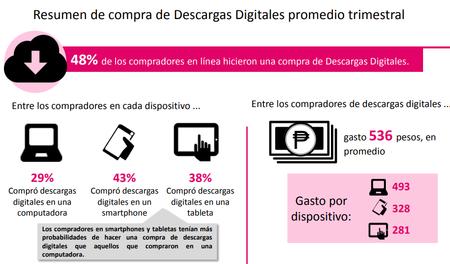 Compras En Linea Descargas Digitales Mexico