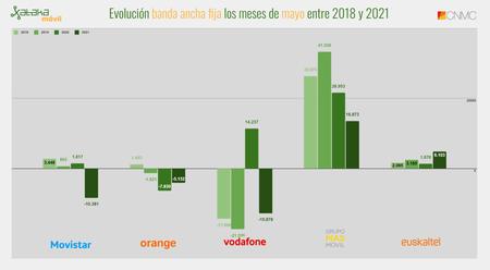 Evolucion Banda Ancha Fija Los Meses De Mayo Entre 2018 Y 2021