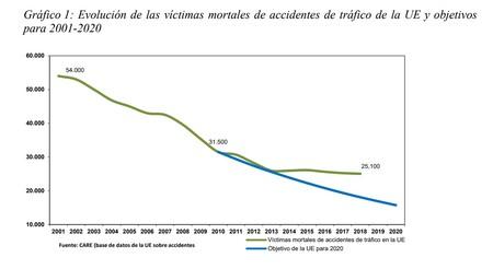 Grafico Evolucion Muertes Accidentes Trafico Europa