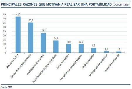 Razones que motivan la solicitud de portabilidad en 2010