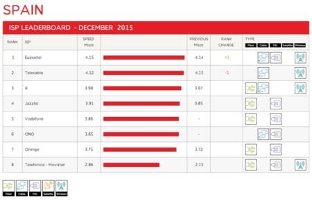 Ranking de ISPs españoles en Netflix