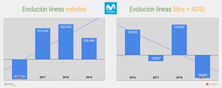 Evolucion Acumulado Anual De Lineas Movistar 2019