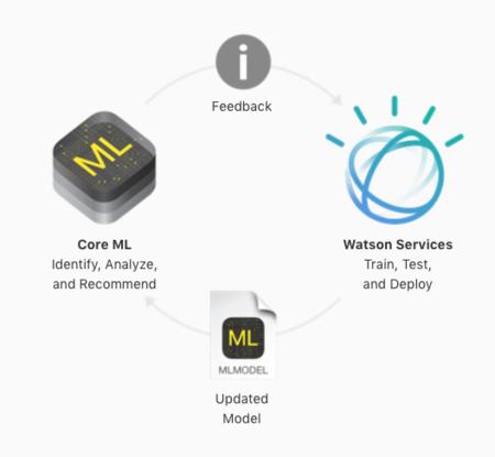 Flujo de trabajo de Core ML con IBM Watson
