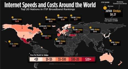 El precio y la velocidad media de la conexión a Internet en distintos países, infografía