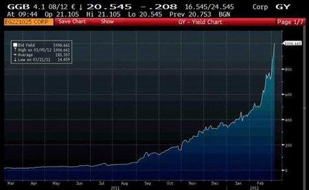 Inminente declaración de quiebra en Grecia: costo de los bonos a un año llega al 1.006%