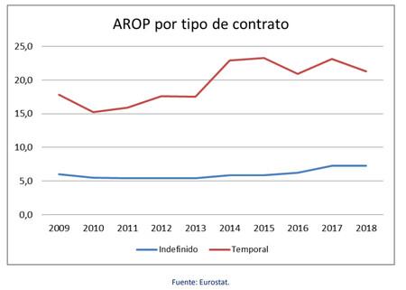 Arop Contrato