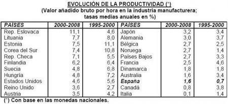 España sigue fracasando en su productividad