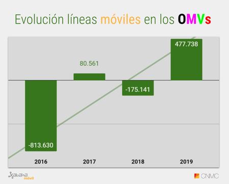 Evolucion Acumulado Anual De Lineas Omvs 2019