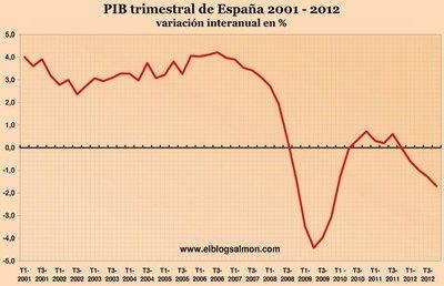 El FMI da un giro en 180 grados y reconoce que subestimó los multiplicadores fiscales