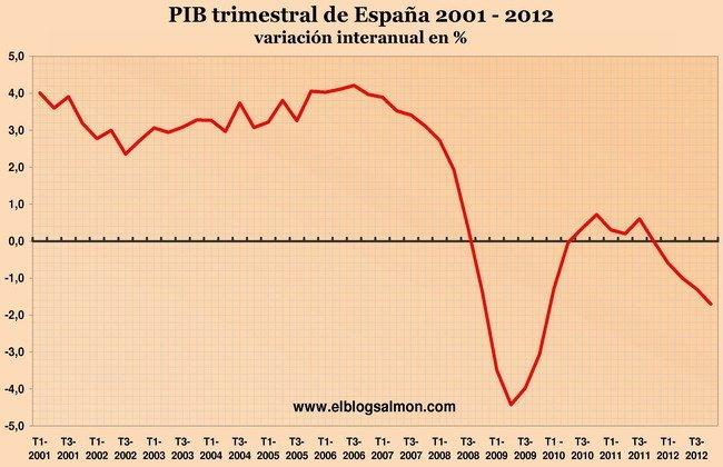 PIB trimestral de España 2001 - 2012