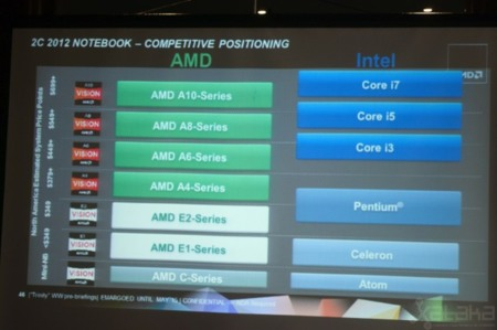 AMD Fusion e Intel Core