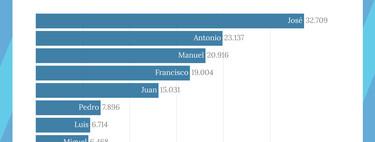 Los diez nombres más populares de España en cada década, explicados en dos gráficos interactivos