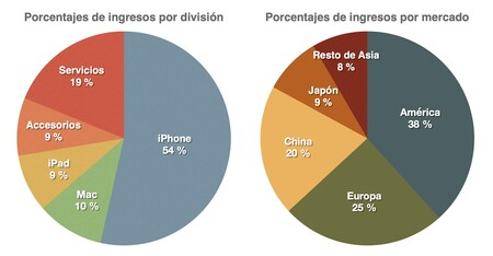 Apple Ingresos Por Sectores