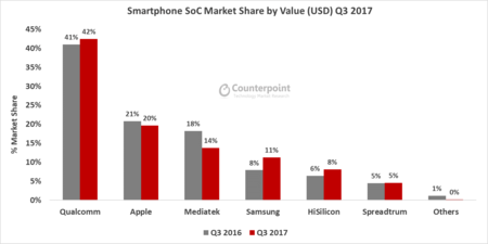Smartphone Soc Value Share Q3 2017