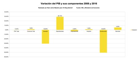 Variacion PIB y agregados oferta y demanda