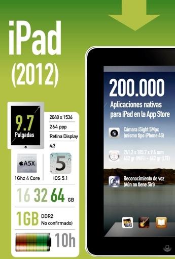 iPad, un viaje gráfico por su evolución