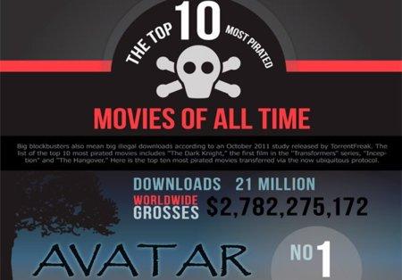 Las diez películas más descargadas de la historia, infografía