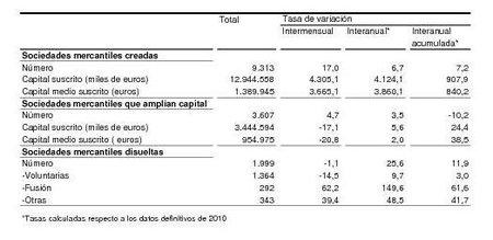 Datos de marzo sobre la creación de empresas en España