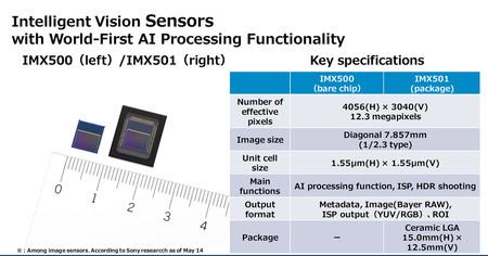 Imx500 Sony 2