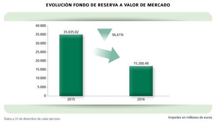 Fondo Reserva1