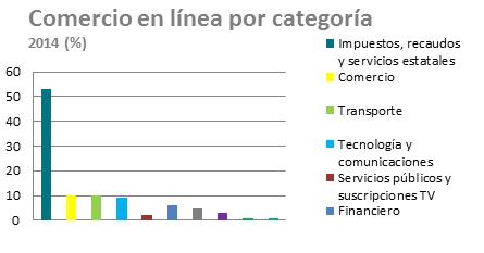 Comercio en línea Colombia