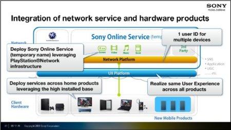 Sony Online Service, la expansión de la PSN a todos sus dispositivos