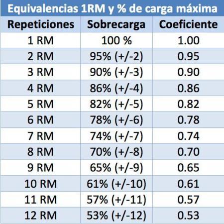 Coeficientes de cargas submáximas