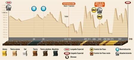 Perfil Etapa6 Dakar2015