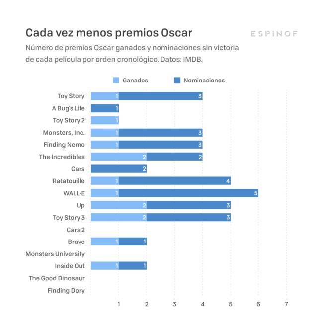 Pixar 007