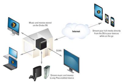 Plex Media Server llegará al Drobo 5N próximamente