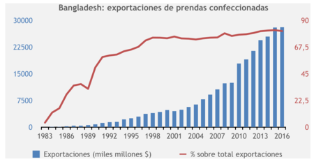 exportaciones blangadesh