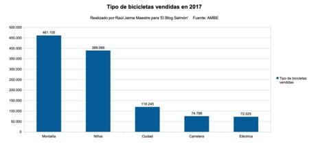 Tipo De Bicicletas Vendidas 2017
