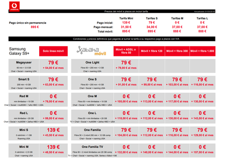 Precios Samsung Galaxy S9 A Plazos Con Tarifas Vodafone