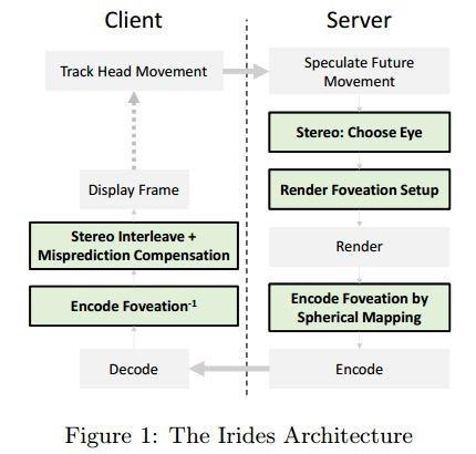Irides Archutecture