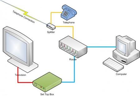 Diagrama Iptv