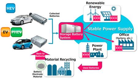Sistema Almacenamiento Baterias Toyota