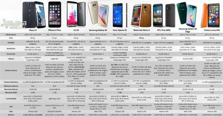 Comparativa Gama Alta 2015