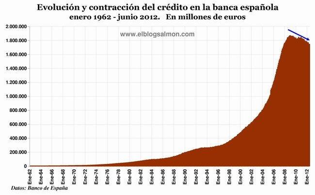 Evolución del crédito en la banca española