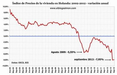 Holanda también sufre el desplome inmobiliario y la resaca financiera