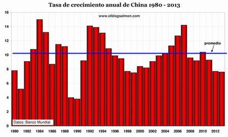 PIB-China-1980-2013