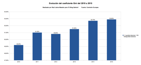 Evolucion de coeficiente Gini