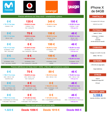 Comparativa Precios A Plazos Iphone X 64gb Movistar Vodafone Orange Yoigo