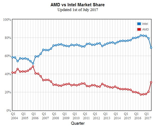 Amd Intel℗ Q3 2017 Cpu Market Share