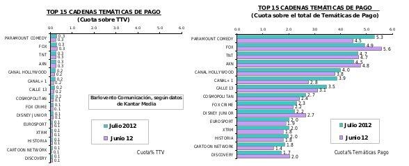 Ranking television de pago