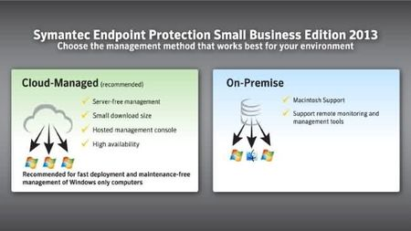 Symantec endpoint protection 2013-1.