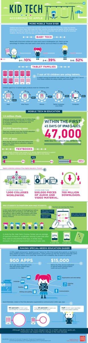 Infografía educación Apple