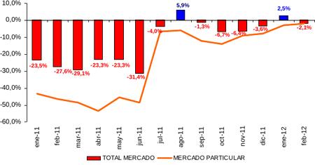 Ventas de Febrero 2012: siguen cayendo, pero menos