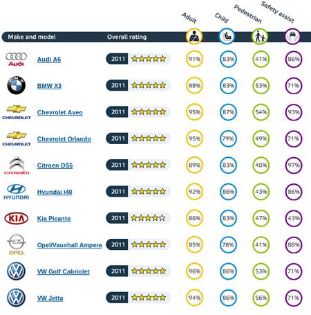 Resultados EuroNCAP Agosto 2011