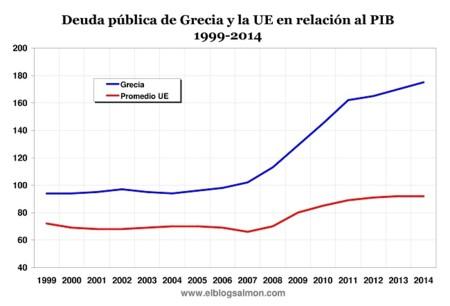 Relacion Deuda Pib Grecia Vs Ue